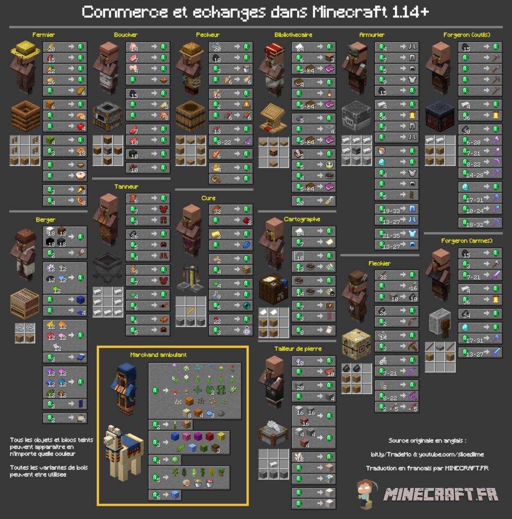 Die Arbeitsplätze der Dorfbewohner und der Handel mit Minecraft